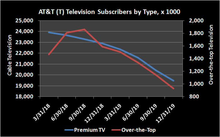 Trailing history of AT&T video subscribers.