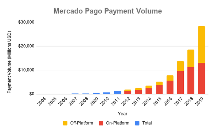 Chart showing growth of Mercado Pago's on and off-platform businesses