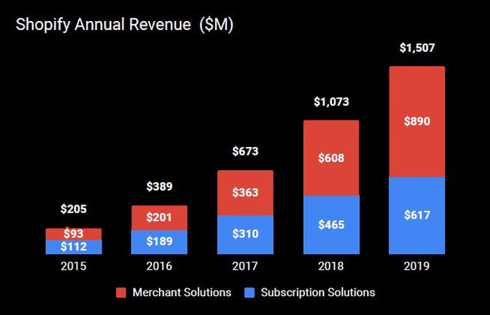 Stacked bar graph of Shopify's annual revenue starting in 2015 with overall revenue of $205 million to 2019 with overall revenue of $1,507 million. Over that same period, merchant solutions grew from $93 million to $890 million.