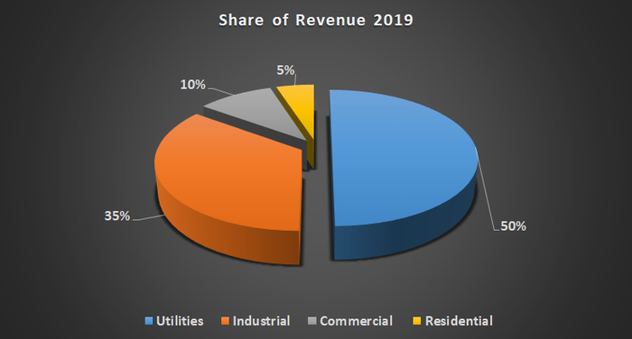 Xylem revenue share in 2019.