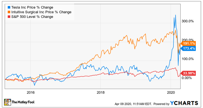 Tesla and ISRG stock performance over 10 years