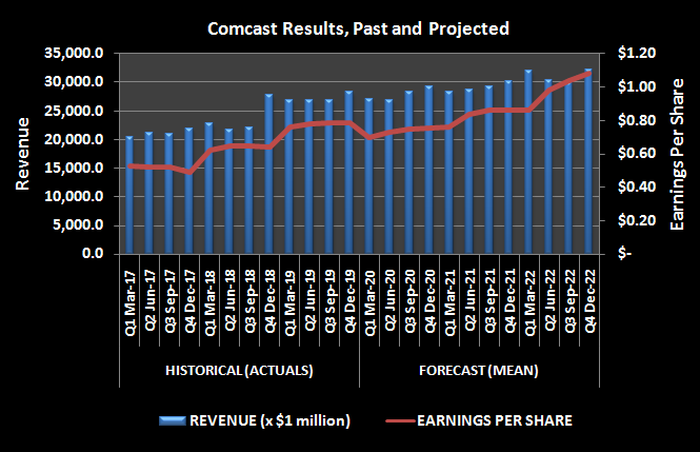 Comcast's revenue and per-share earnngs, past and projected