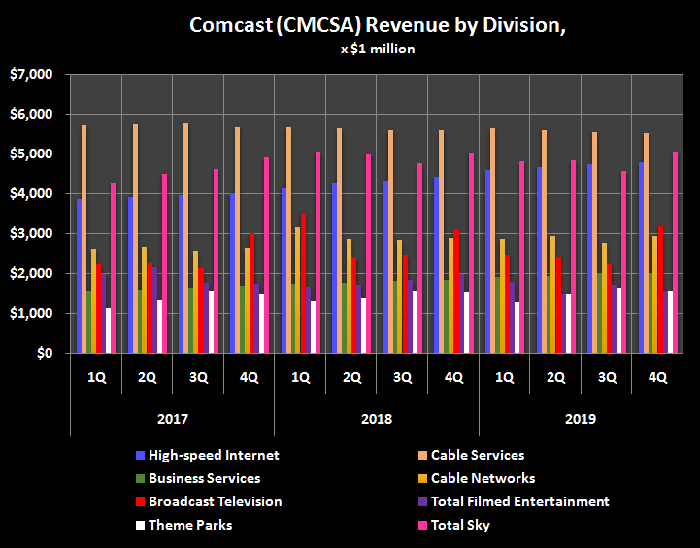 History of Comcast's revenue, broken down by business division