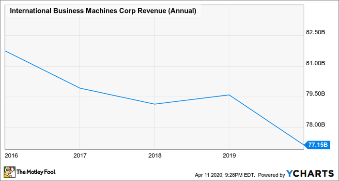 A chart showing IBM's annual revenue from 2016 through 2019 with the graph showing a slow decline from year to year.
