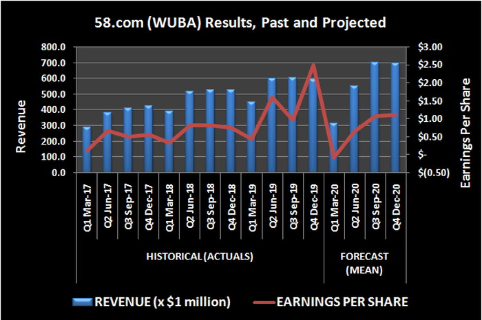 58.com (WUBA) past and projected revenue and per-share earnings