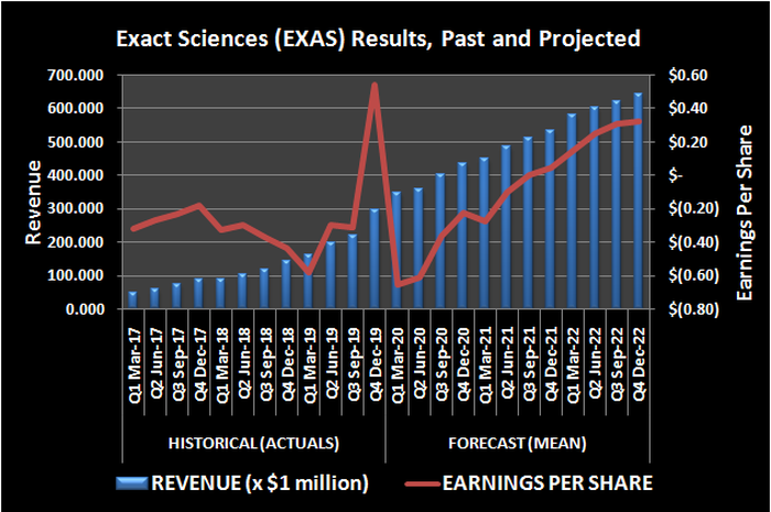 Exact Sciences past and projected revenue and per-share earnings