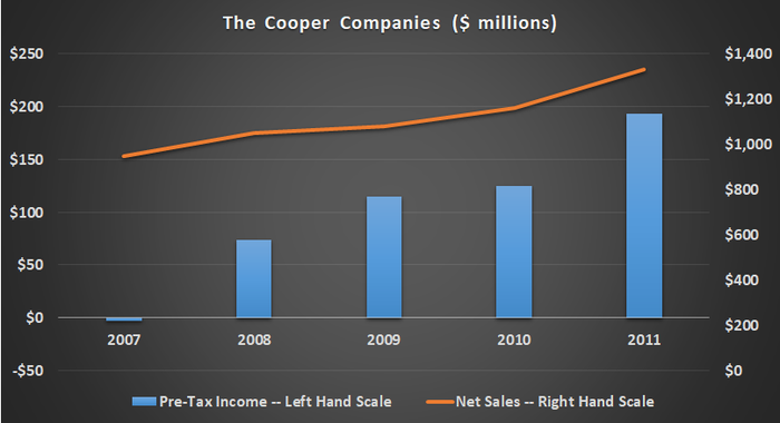 The Cooper Companies revenue and earnings.