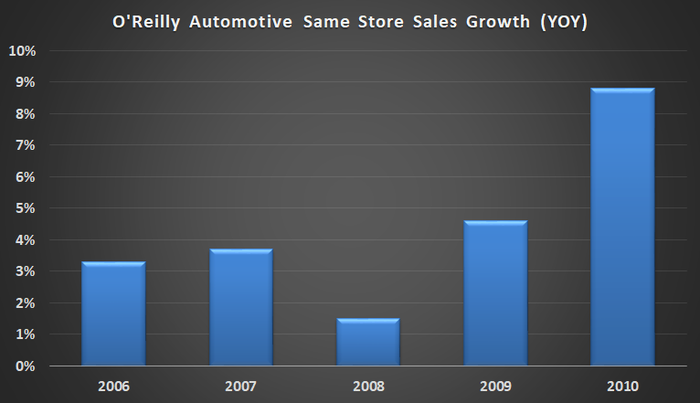 O'Reilly Automotive same store sales growth.