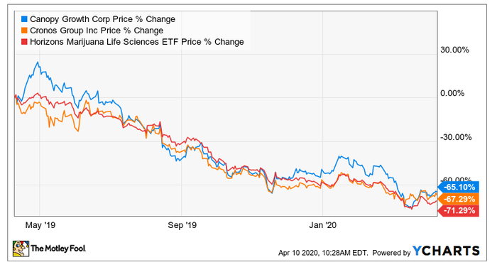 Stock chart comparing CGC and CRON