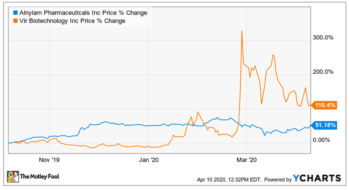 The two companies' stock