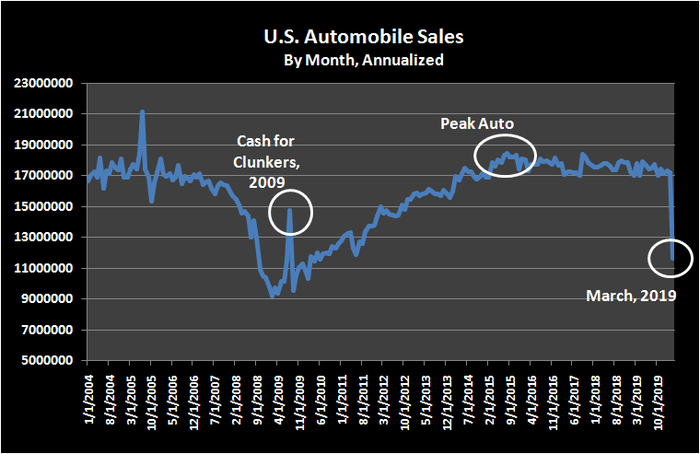 Historical, annualized automobile sales in the United States.