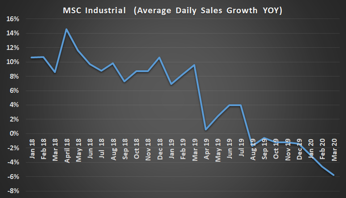 MSC Industrial average daily sales growth.