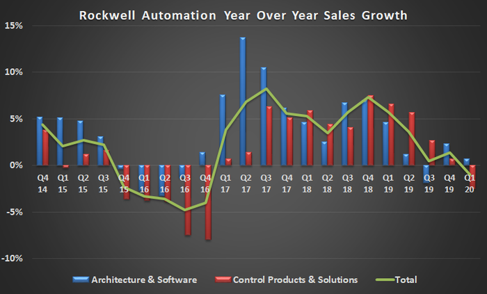 Rockwell Automation sales trends.