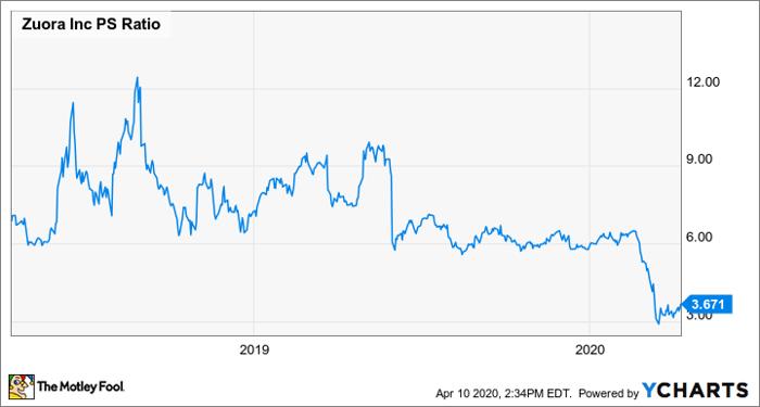 Chart of Zuora price to trailing twelve-month revenue.