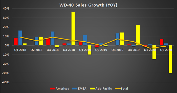 WD-40 sales growth.