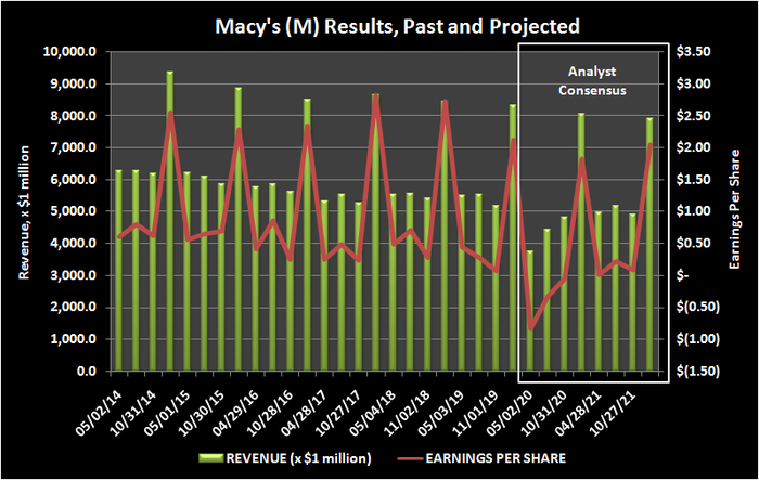 History and projection of Macy's revenue and per-share operating profits.