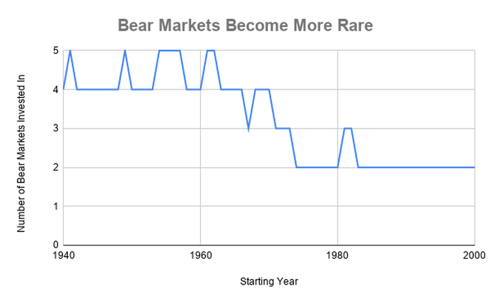 Chart showing bear markets experienced over rolling 20-year time frames