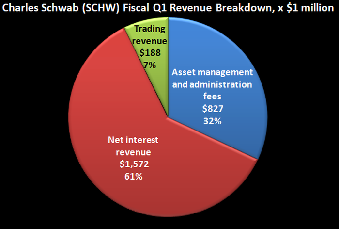 Charles Schwab's revenue breakdown for fiscal Q1, 2020