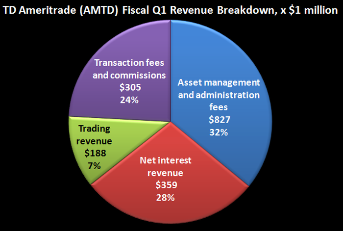TD Ameritrade's Fiscal Q1 (2020) revenue by business segment.