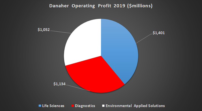 Danaher's operating profit by segment.