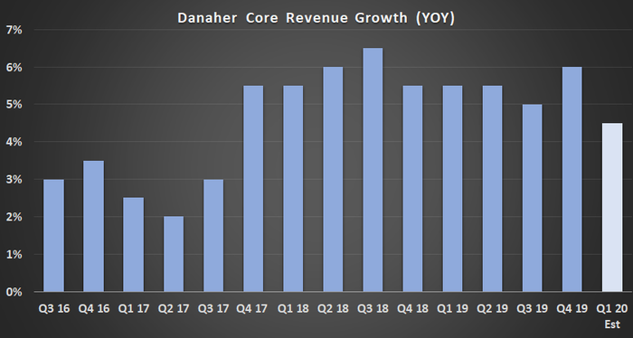 Danaher core revenue growth.