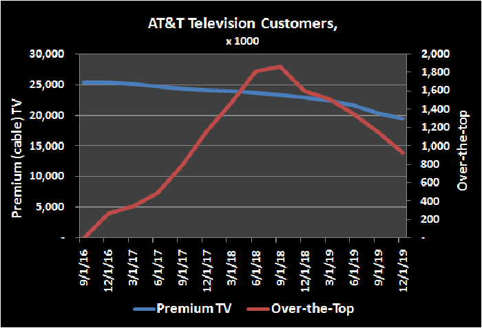 AT&T television customer count history