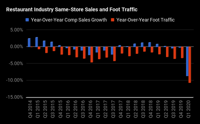 A chart from 2015 to present showing constant declining foot traffic at U.S. restaurants, culminating in first-quarter 2020 declines of double digits.