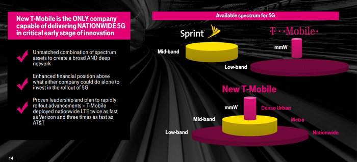A graph showing how Sprint's mid-band spectrum fits into T-Mobile's high and low-band spectrum.