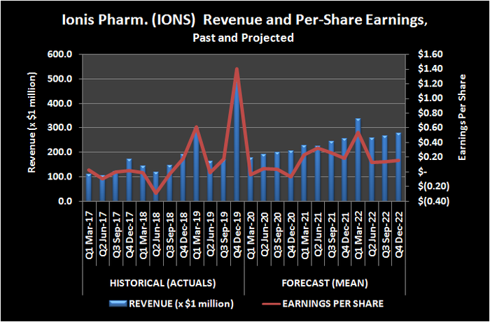 Ionis Pharmaceuticals (IONS) revenue and per-share earnings, past and projected.