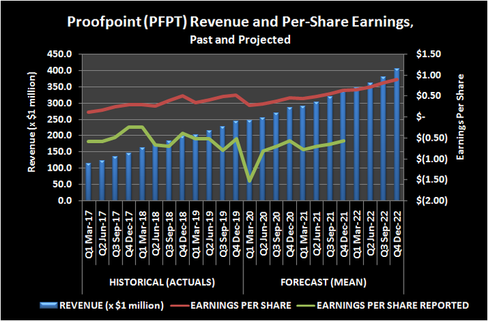 Proofpoint (PFPT) revenue and per-share earnings, past and projected.