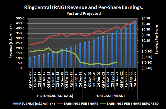 RingCentral (RNG) revenue and per-share earnings, past and projected.