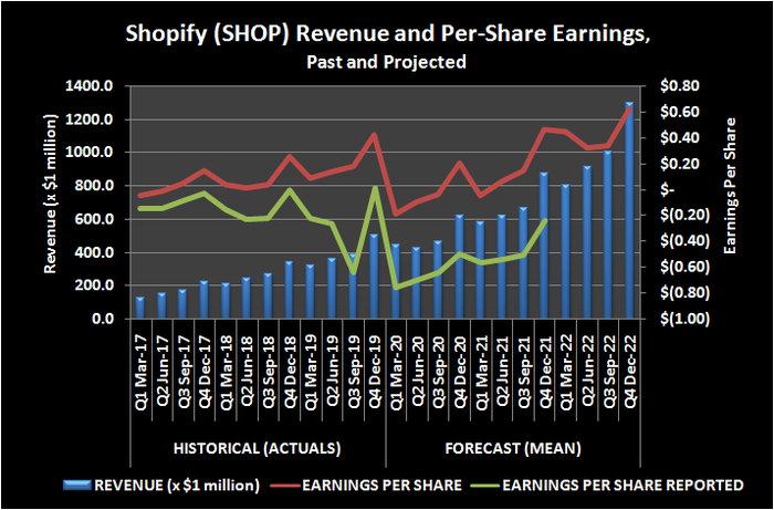 Shopify (SHOP) revenue and per-share earnings, past and projected.
