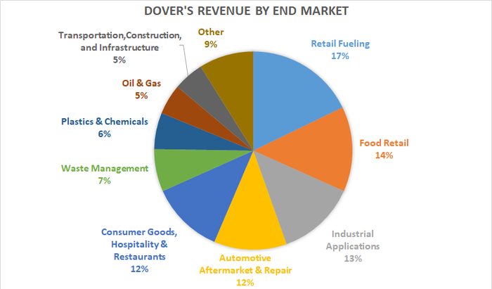 Dover's revenue by end market.