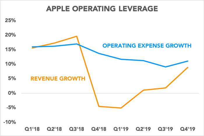 Chart comparing operating expense growth to revenue growth