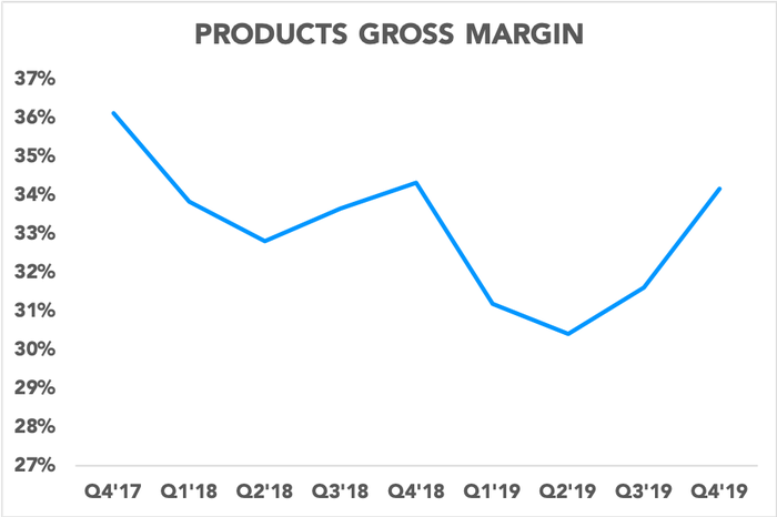 Chart showing products gross margin