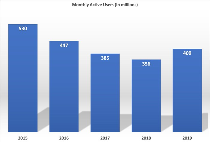 A bar chart showing Activision Blizzard's annual monthly active users from 2015 to 2019.