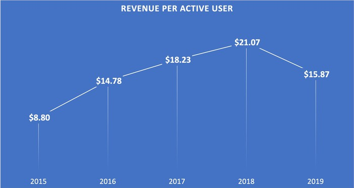 A line chart showing Activision Blizzard's revenue per monthly active user from 2015 through 2019.