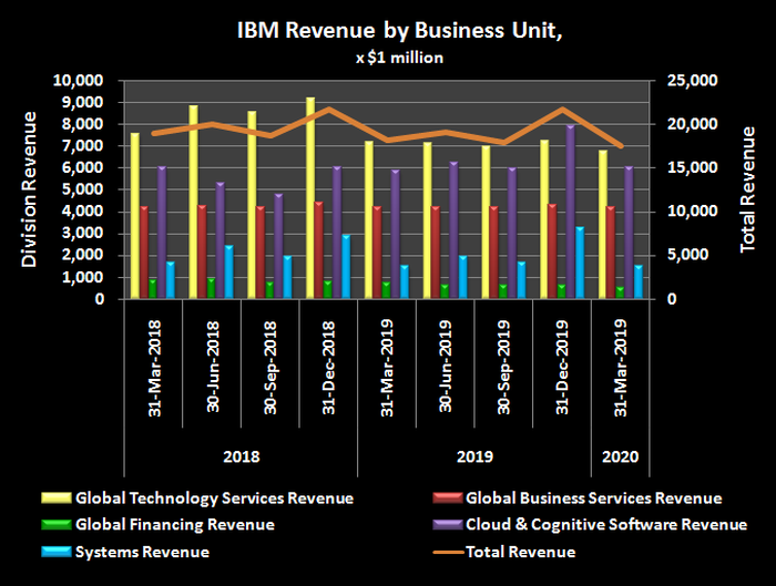 IBM's historical revenue by business division.