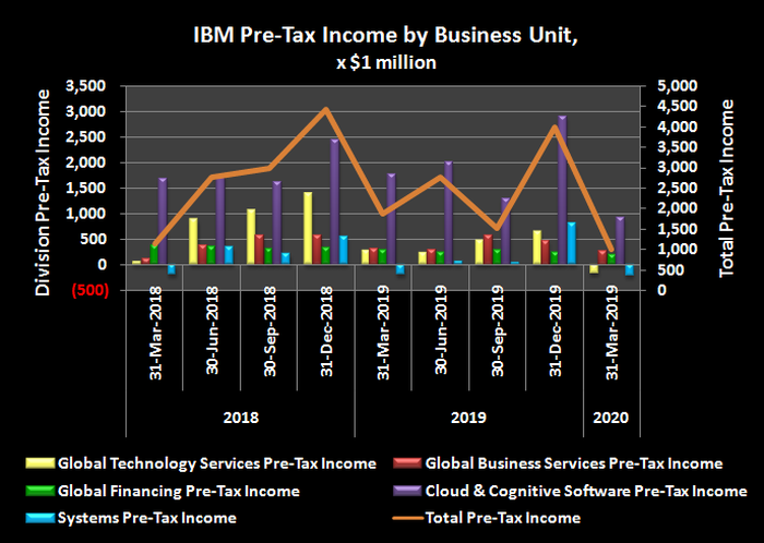 IBM's business unit operating/pre-tax income history.