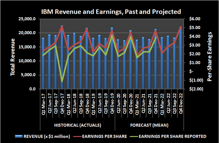 History and projection of IBM revenue and per-share earnings.