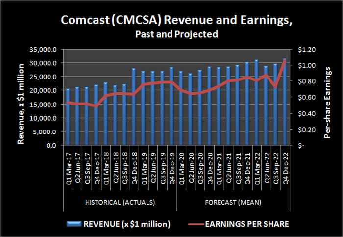 Comcast (CMCSA) Revenue and Earnings, Past and Projected.