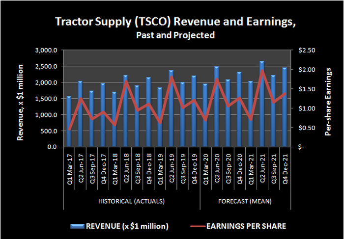 Tractor Supply (TSCO) Revenue and Earnings, Past and Projected.