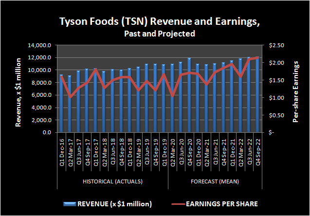 Tyson Foods (TSN) Revenue and Earnings, Past and Projected.
