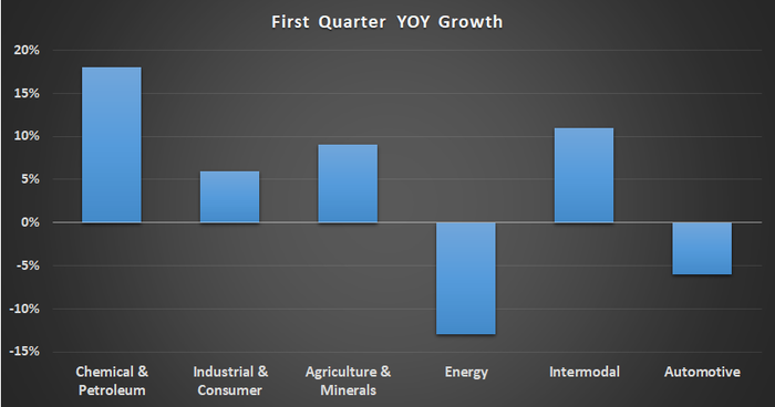 Kansas City Southern first quarter revenue growth by end market.