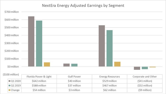 NextEra Energy's earnings by segment in the first quarter of 2020 and 2019.