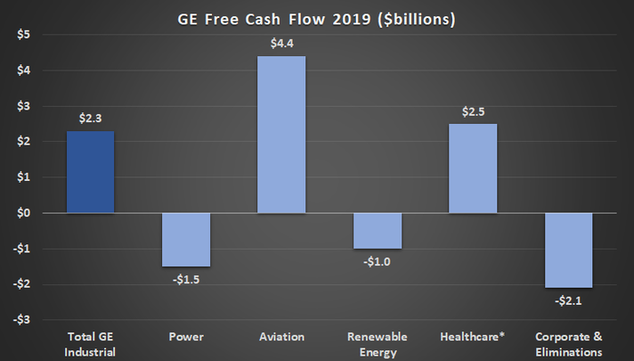 General Electric's free cash flow in 2019.
