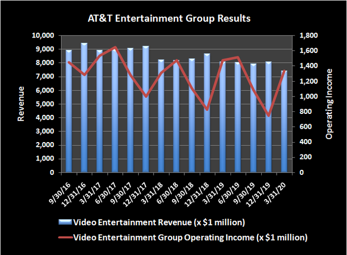 Historical revenue and operating income for AT&T's entertainment group.