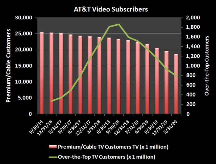 Historical decline of AT&T television subscriber count.
