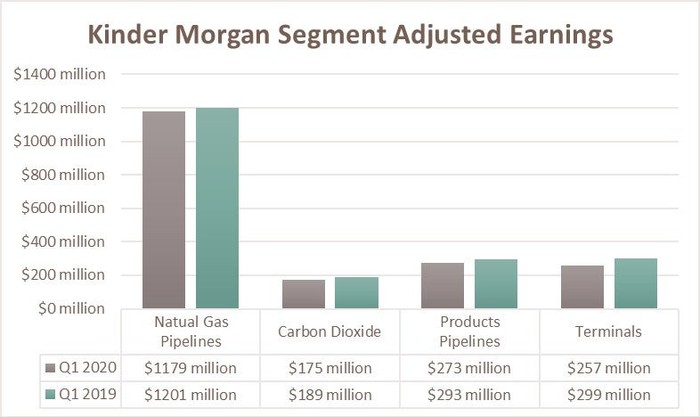 Kinder Morgan's earnings by segment during the first quarter of 2020 and 2019.