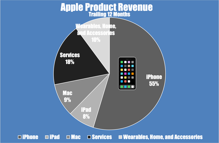 A pie chart showing Apple's trailing-12-month revenue by segment